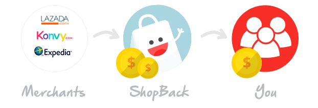 how-shopback-earn-money.jpg
